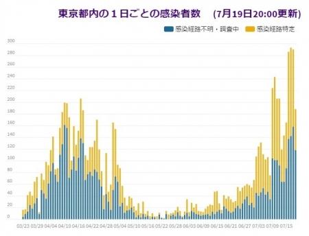 20200719_TOKYO_COVID19-01.jpg