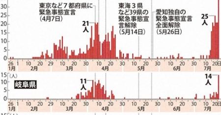 20200722_Mainichi_COVID19-Tokai-01.jpg