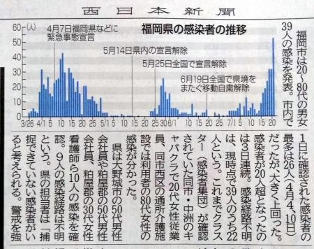 20200722_Nishinippon_COVID19-Fukuoka-02.jpg