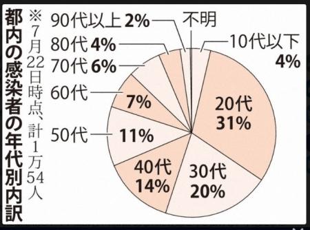 20200723_Mainichi_COVID19-Graf-01.jpg