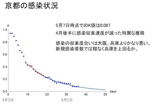 京都の感染状況「K値」500