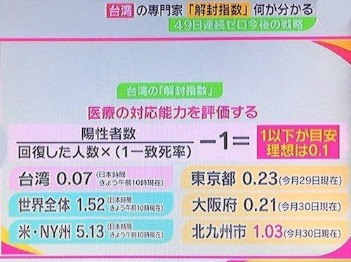 台湾「解封指数」500