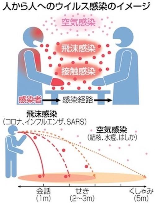 感染の類型-s