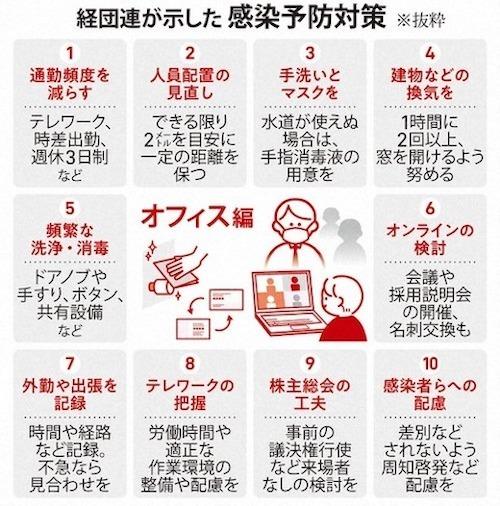経団連 企業対策aa-s