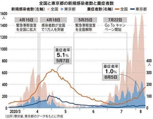 全国と東京(感染者数と重症化数)0816
