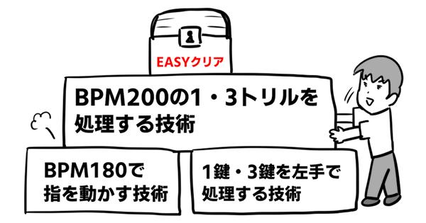 0328 ステップ