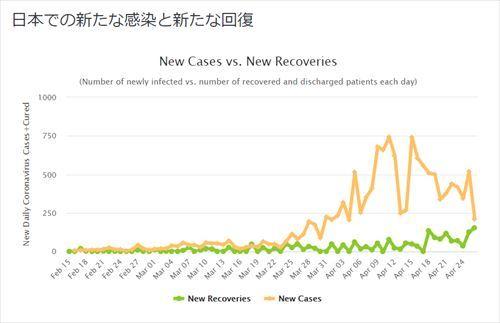感染者と回復者20200427_R