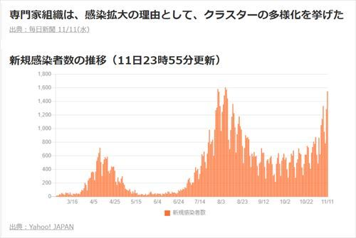 新規感染者数の推移20201112_R