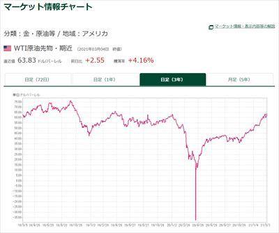 WTI原油先物チャート2021305_R