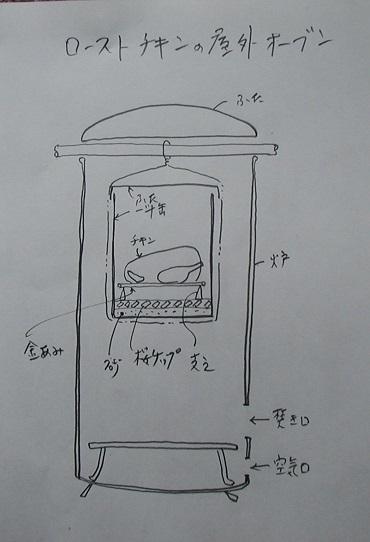20201113チキンロースト6焼却炉と缶の仕組み