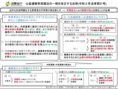 公益通報保護法20200608改正