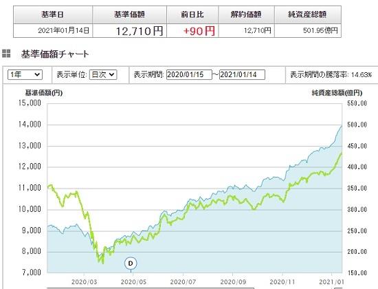 国 先進 インデックス 債券 slim Emaxis