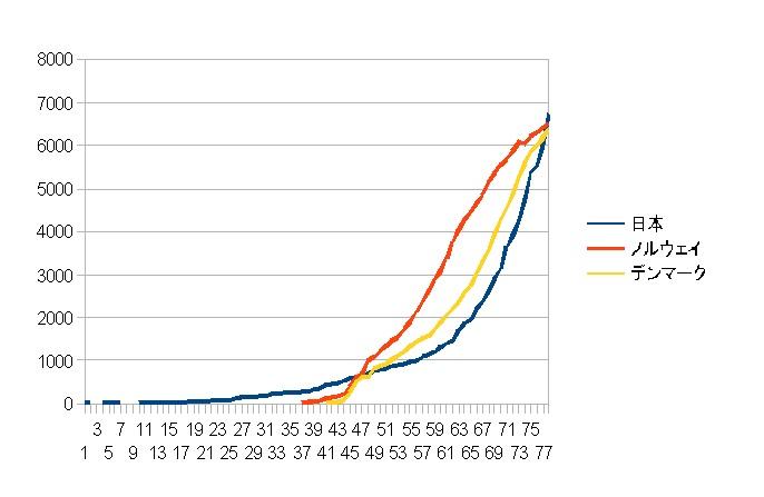 日本、ノルウェイ、デンマークの感染者数の推移
