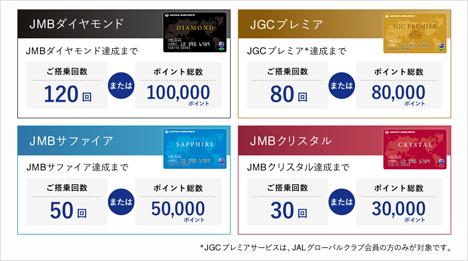 JALは、マイルとeJALポイントの特別対応を発表、2月搭乗分方のFLY ONポイントも2倍に!