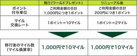 三井住友カードは、マイル交換レートを1ポイント=2マイルに変更!2