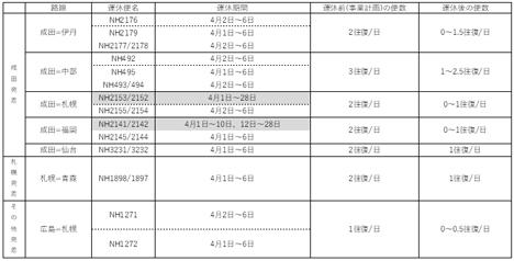ANAは、4月1日(水)~6日(月)の国内線 運休・減便を発表!