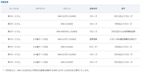 ANAは、ANAラウンジを閉鎖でスイートラウンジに一本化!2