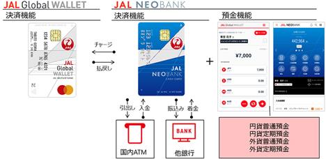 JALマイレージバンク会員向け銀行サービス「JAL NEOBANK(JALネオバンク)」が誕生!