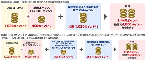 JALは、FLY ONポイント2倍の特別対応を中止!
