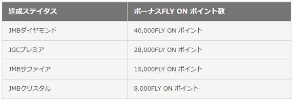 JALは、2021年度FLY ON ステイタス会員の方へ ボーナスFLY ON ポイント積算を発表!