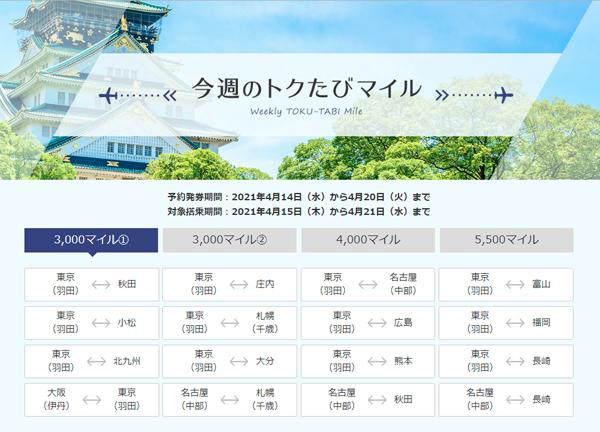 ANAは、今週の「トクたびマイル」対象路線を発表、羽田~札幌・福岡などが片道3,000マイル!