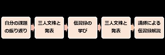 京都えびす大学の進め方