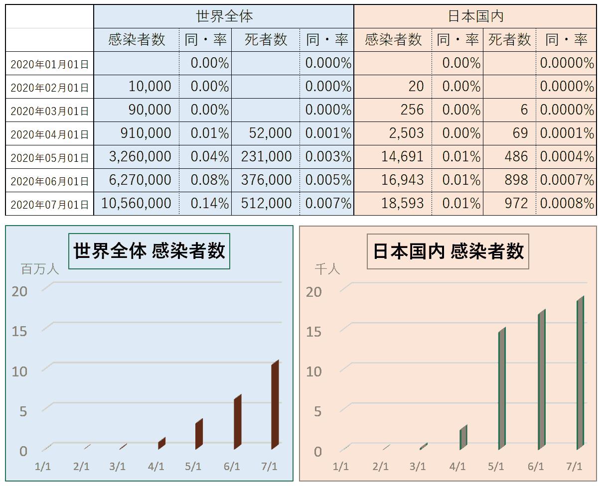 コロナ状況_07_01