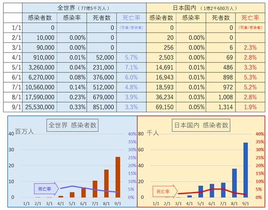 コロナ状況 - Excel 2020_09_01