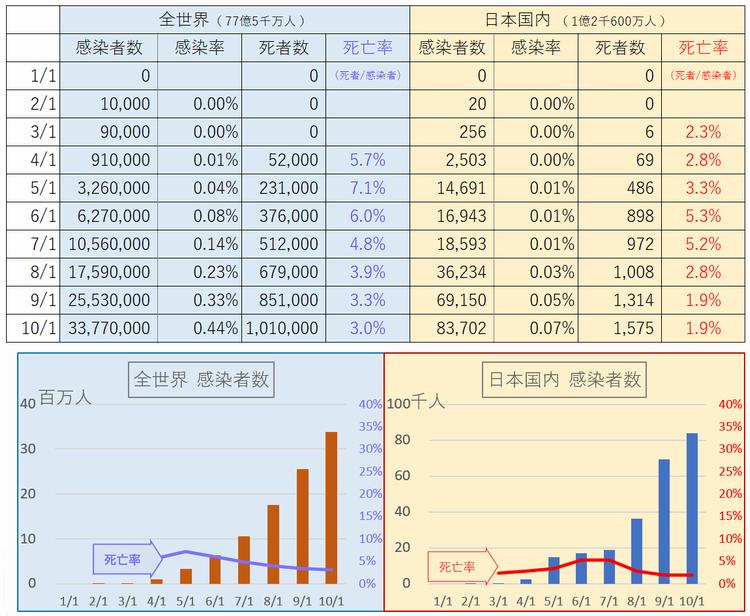 コロナ状況 - Excel 2020_10_01