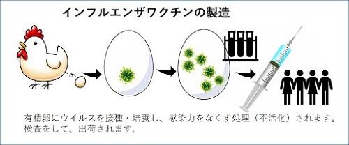 ワクチン_製造