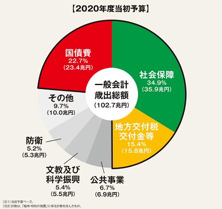 日本の財政の状況 財務省 および他 6 ページ - プロファイル 1 - Microsoft Edge 2020_12_15 9_10_44