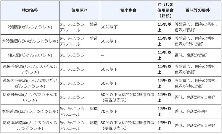 玄米の検査規格:農林水産省 および他