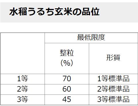 玄米の検査規格:農林水産省