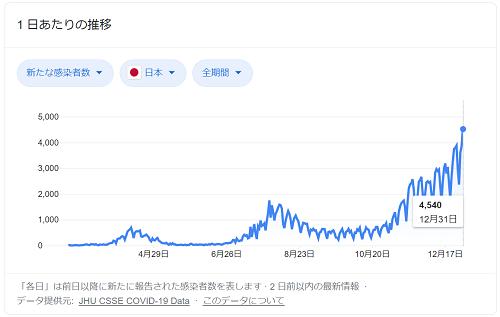 コロナ 日本 感染者数 - 2021_01_01