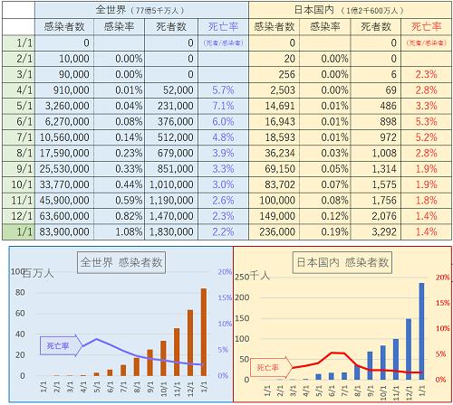 コロナ状況 - Excel 2021_01_01
