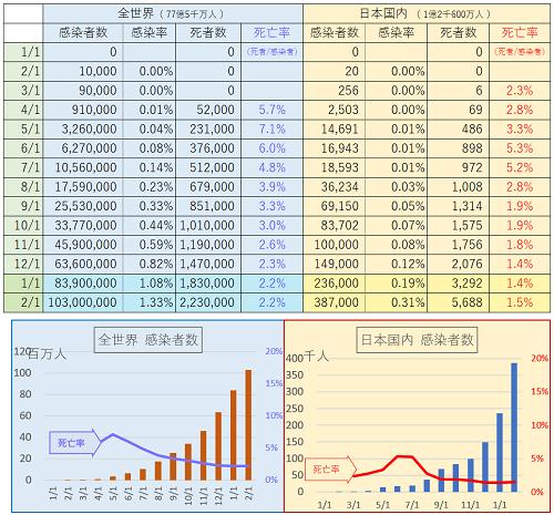 コロナ状況 - Excel 2021_02_01
