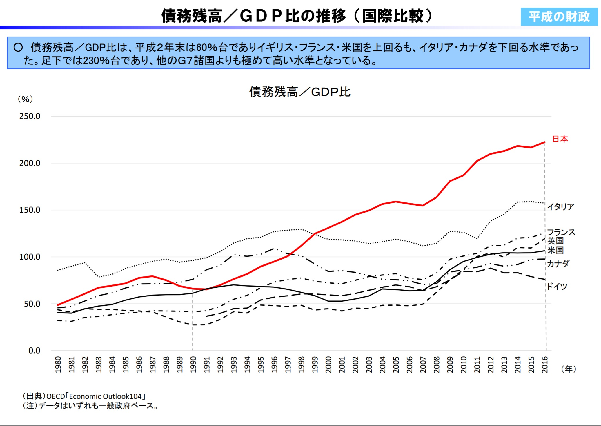 債務残高GDP