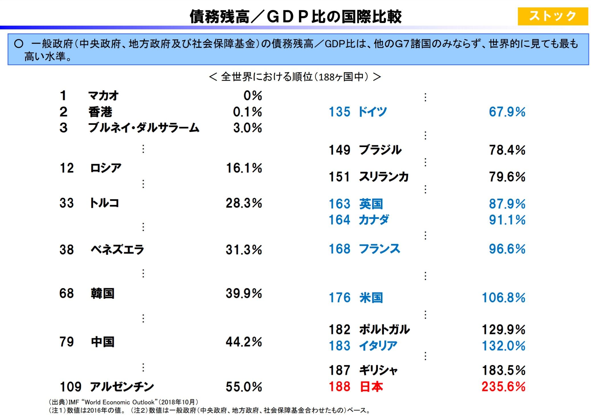 債務残高国際比較