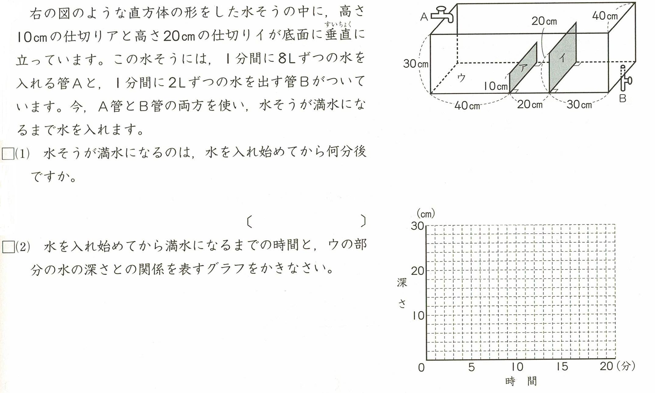 水量とグラフ