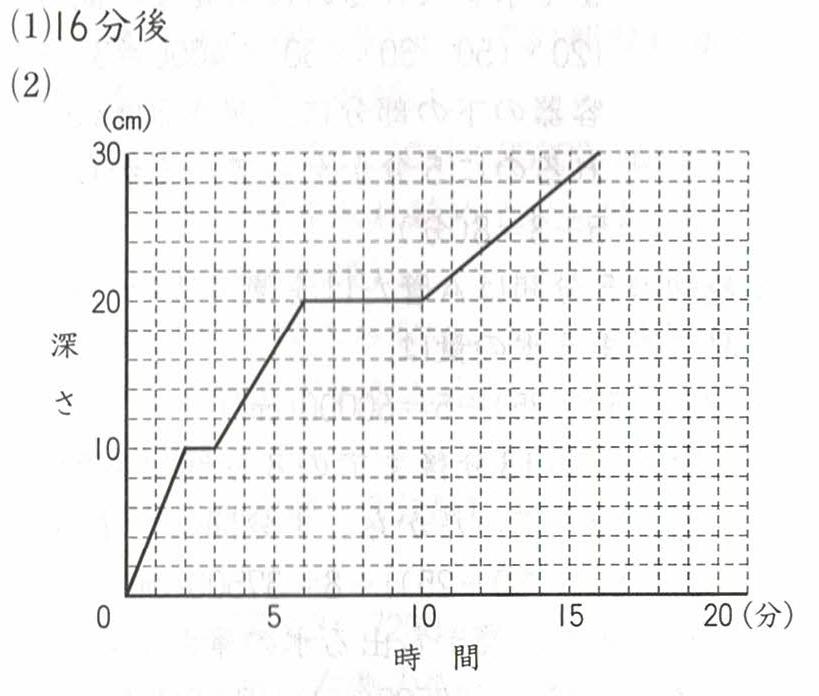水量とグラフの答え