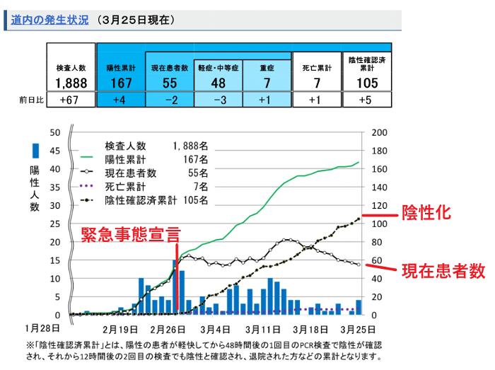 20200326道庁発表
