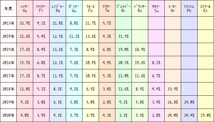 クラス比率一覧表2