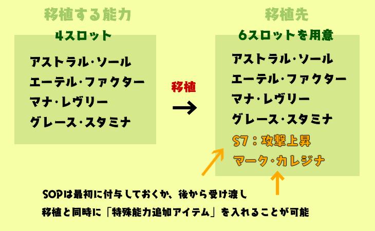 特殊能力移植1-2