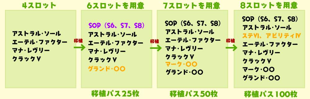 アスエテマナクラ 移植で能力を増やす4→6→7→8