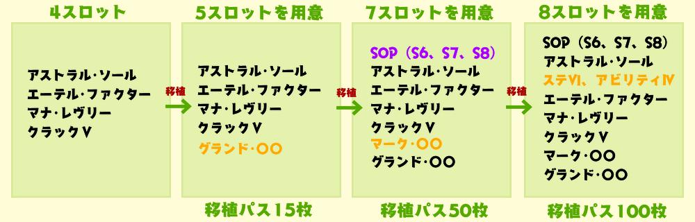 移植で能力を増やす4→5→7→8