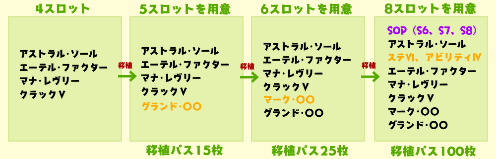 アスエテマナクラ 移植で能力を増やす4→5→6→8
