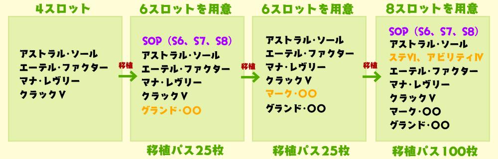移植でスロット拡張4→6→6→8