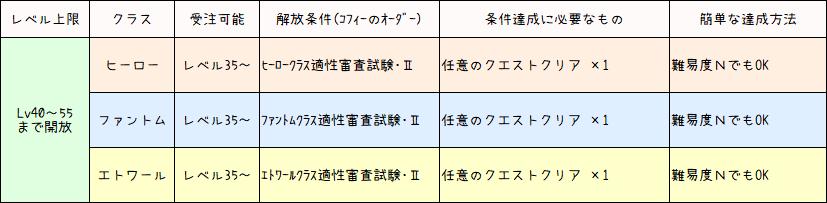 後継クラスLv40~55の開放条件