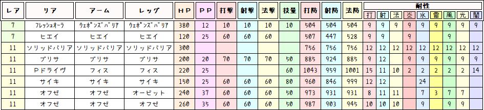 ★11以下ユニット比較表
