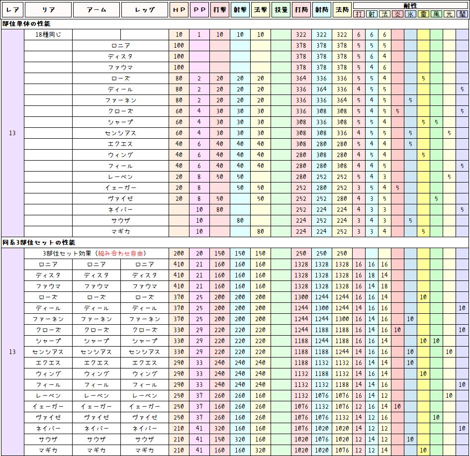 ★13ディバイド産ユニット比較表